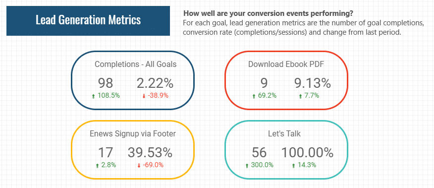 Conversion event examples for content optimization services