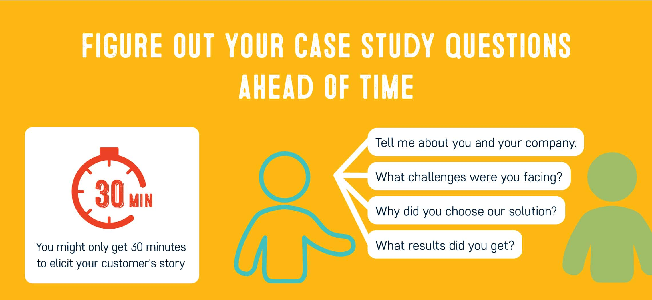 Case study questions: Importance of planning ahead